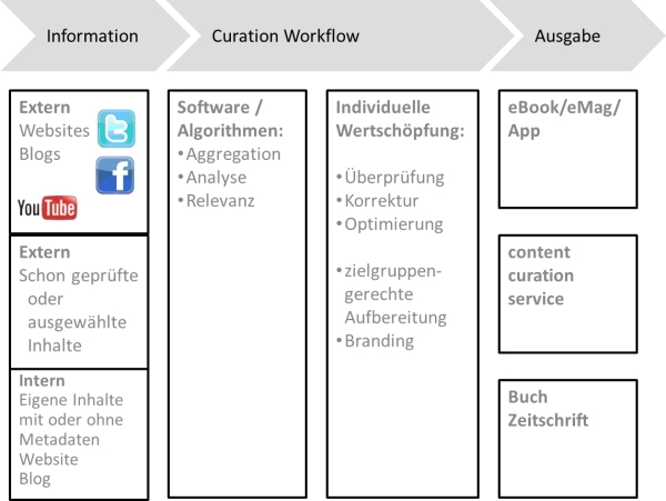 Curation Workflow
